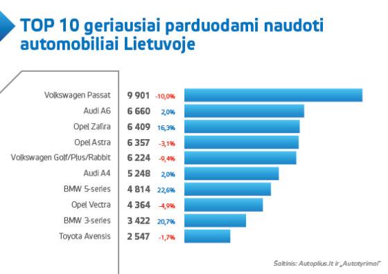 Top 10 naudotų automobilių Lietuvoje grafikas