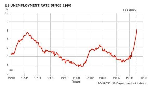 BBC nuotr./Diagrama vaizduoja nedarbo lygio kitimą JAV.