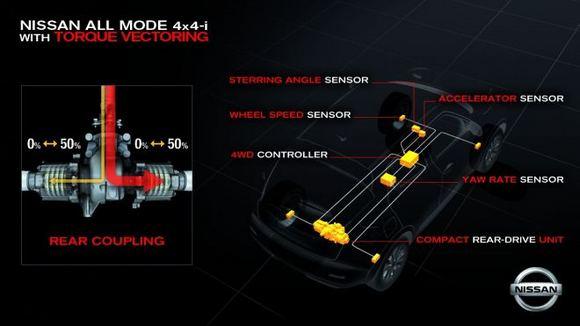 Gamintojo nuotr./Nissan ALL MODE with Torque Vectoring sistemos schema