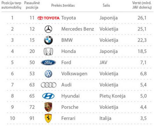 """Vertingiausių automobilinių prkės ženklų """"Top10"""""""