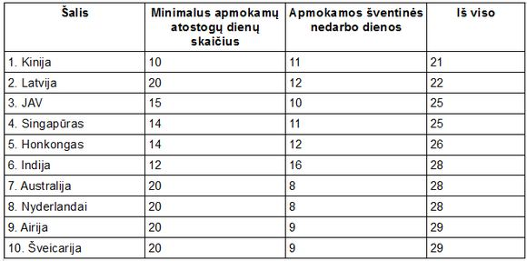 15min.lt nuotr./Mažiausiai atostogų pasaulyje turinčios aalys