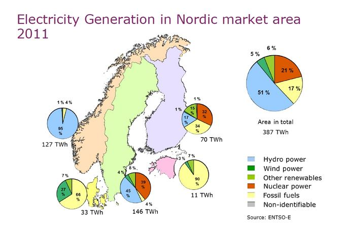 Electricity generation in the Nordic Countries