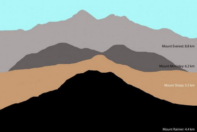 NASA/JPL-Caltech/MSSS iliustr./Šarpo kalno aukščio palyginimas su Žemėje esančiais kalnais