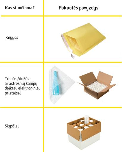 Lietuvos pašto iliustr./Taisyklingas pakavimas