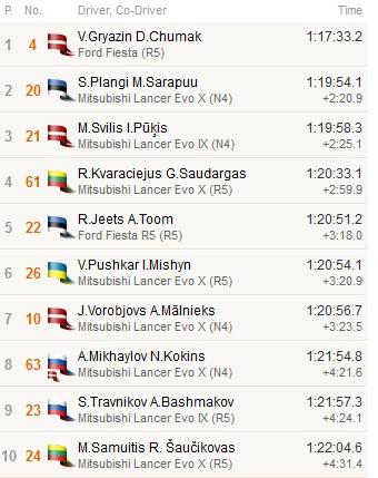 Latvijos ralio čempionato pirmo etapo greičiausių dešimtukas