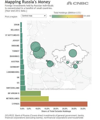 CNBC analizė/Kur slepiasi Rusijos pinigai