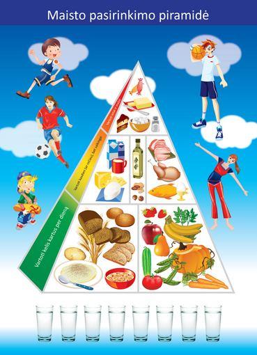 SAM nuotr./Maisto pasirinkimo piramidė