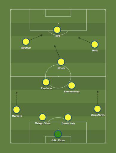 Brazilijos rinktinės taktinė schema