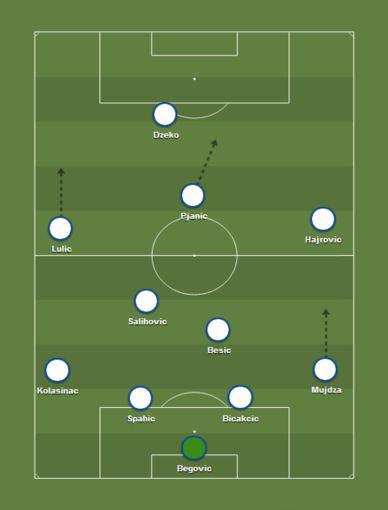 Bosnijos ir Hercegovinos futbolo rinktinės taktinė schema
