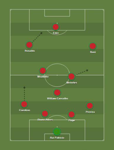 Portugalijos futbolo rinktinės taktinė schema