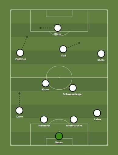 Vokietijos futbolo rinktinės taktinė schema
