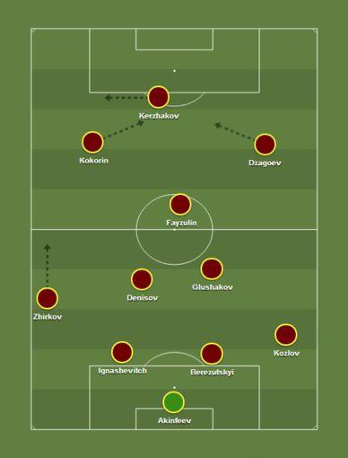 Rusijos futbolo rinktinės taktinė schema