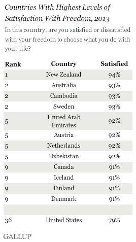 """""""Gallup"""" iliustr./Laisve patenkintos šalys"""