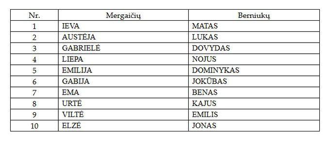 Lietuviski vyru vardai