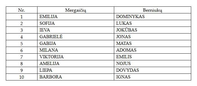 Lietuviški vardai berniukams
