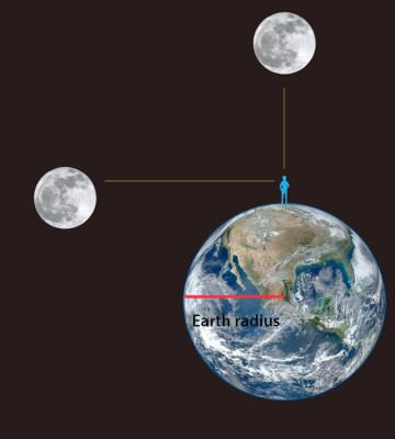 Bobo Kingo iliustr./Mėnulio horizonte ir Mėnulio zenite palyginimas