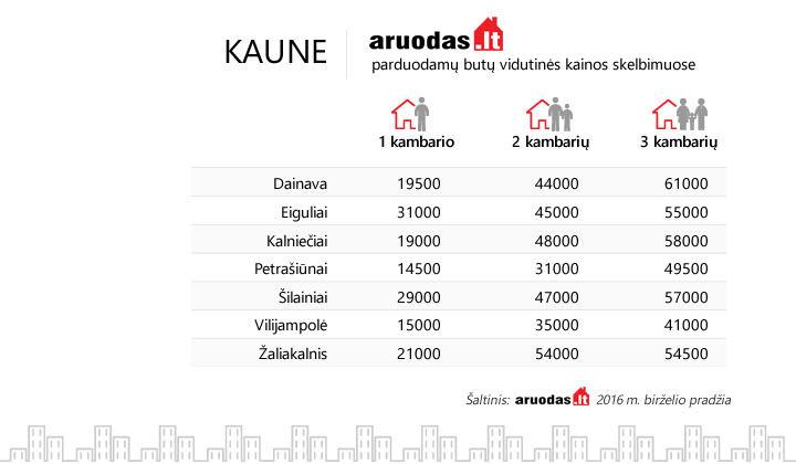 Aruodas-Kaune-butu-kainos