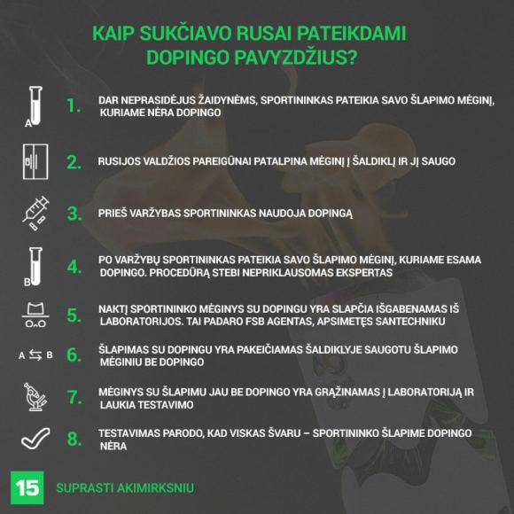 Rusų sukčiavimo pateikiant dopingo pavyzdžius schema