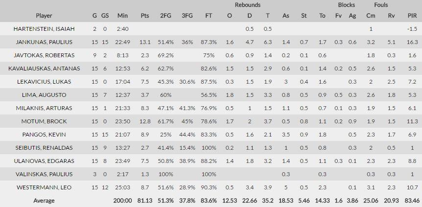 www.euroleague.net/Žalgiriečių statistika Eurolygoje
